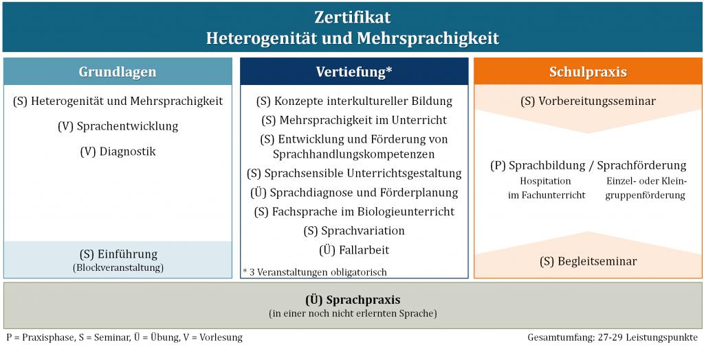 ZertifikatsstrukturHuM_2019-03-26
